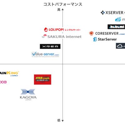 レンタルサーバーポジションマップ